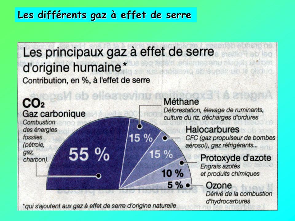 Constituant C (ppm) Valeur relative (effet radiatif) Gaz carbonique801 Méthane0,856 Oxyde nitreux0,03280 0zone0,041200 CFC0,0035 000 SF 6 0,000 0116 0