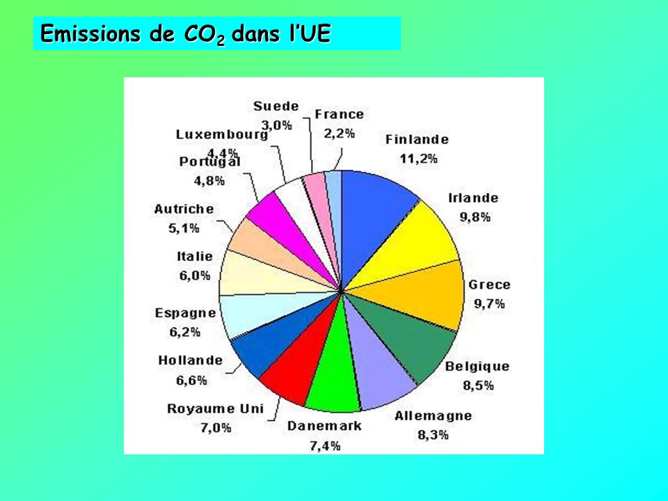 Origines des émissions de CO 2