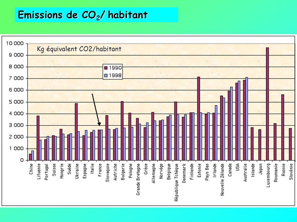 Emissions de CO 2 dans lUE