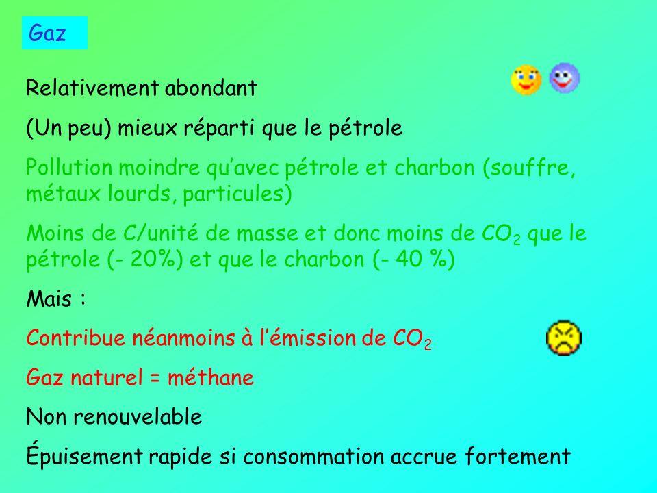 Emploi du pétrole