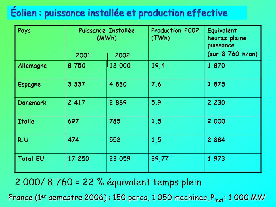 Pas de puissance garantie (systèmes couplés) Puissance instantanée fonction de la vitesse du vent [P=f(v 3 )] Grande dilution dans lespace : 1 TWh/ an
