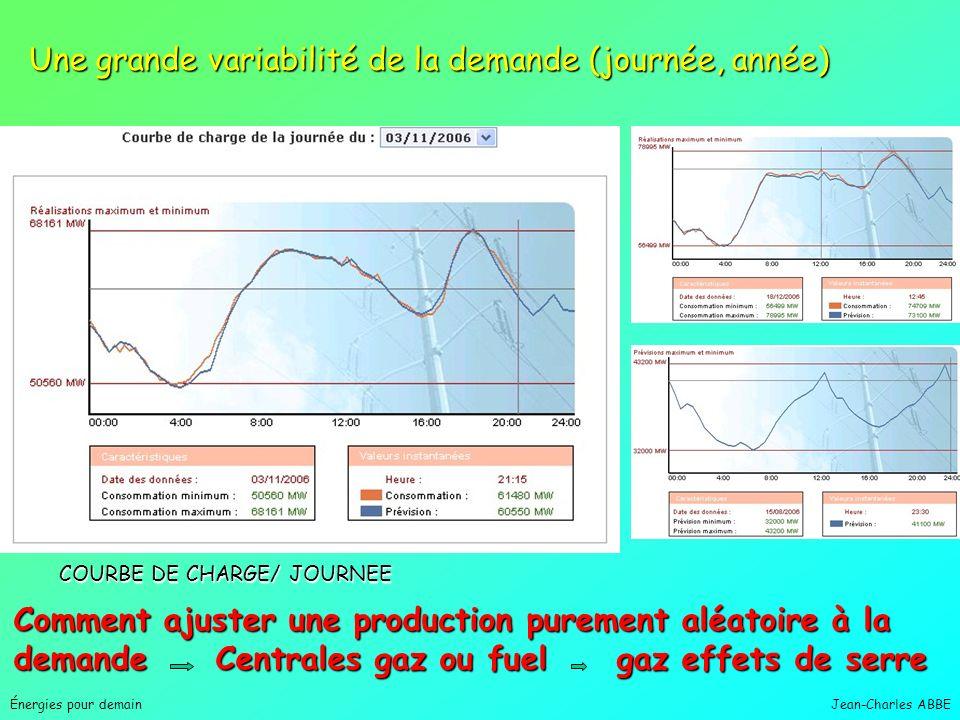 Hydraulique4 Nucléaire6 Éolien3 à 22 Photovoltaïque60 à 150 Cycle combiné427 Gaz naturel (TAC pointe)883 Fuel891 Charbon978 Émissions comparées de CO
