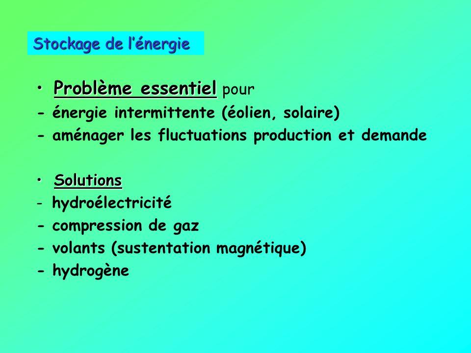 Jean-Charles ABBEÉnergies pour demain Une grande variabilité de la demande (journée, année) COURBE DE CHARGE/ JOURNEE Comment ajuster une production p