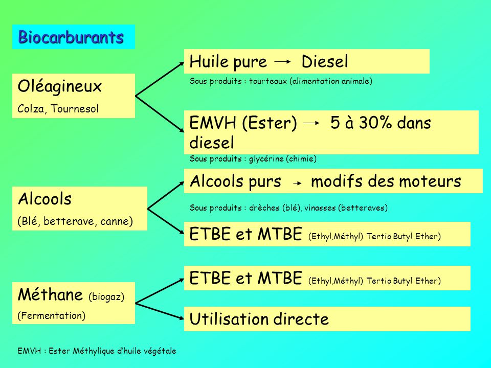 Biogaz PROCHE PARENT DU GAZ NATUREL FOSSILE Production Actuelle : 15 ktep/ an Potentielle : 3 Mtep/ an Origines Stations épurations urbaines Épuration