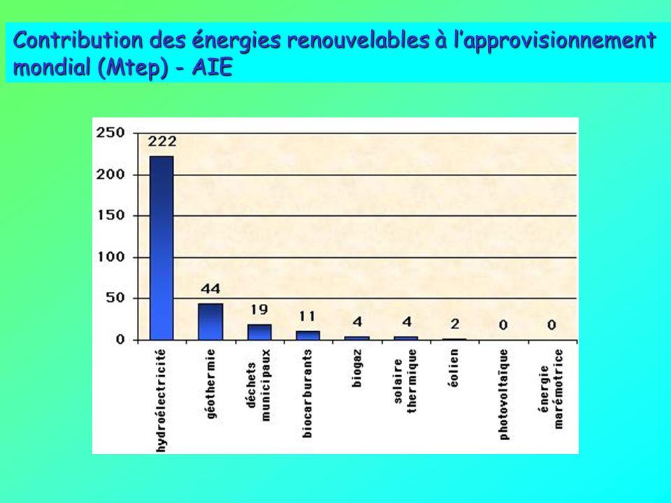 ENERGIE DES VAGUES