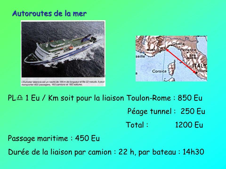 Ferroutage (distance de pertinence : 500 kms) - profonds bouleversements dans lorganisation des entreprises -marché étroit options politiques : - pren