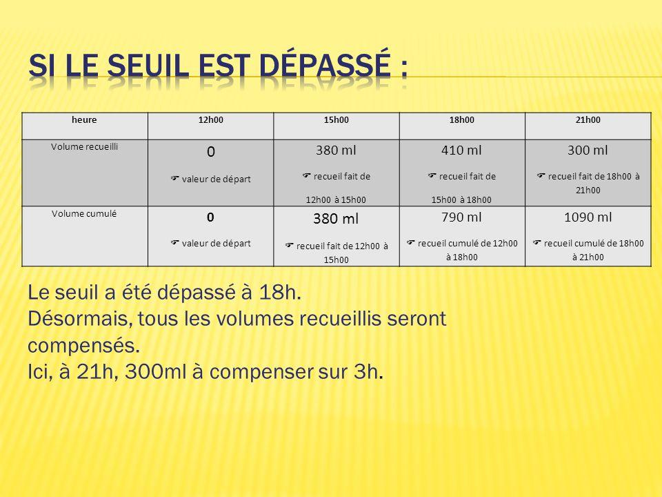 heure12h0015h0018h0021h00 Volume recueilli 0 valeur de départ 380 ml recueil fait de 12h00 à 15h00 410 ml recueil fait de 15h00 à 18h00 300 ml recueil