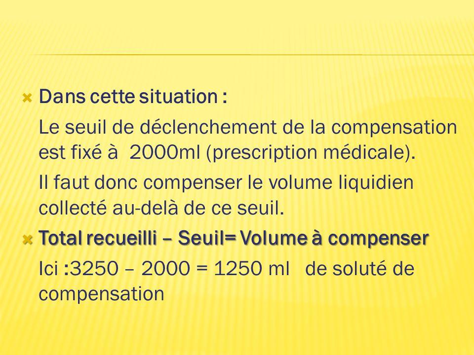 Dans cette situation : Le seuil de déclenchement de la compensation est fixé à 2000ml (prescription médicale). Il faut donc compenser le volume liquid