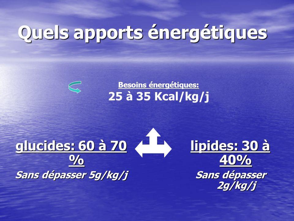 Quels apports énergétiques glucides: 60 à 70 % Sans dépasser 5g/kg/j lipides: 30 à 40% Sans dépasser 2g/kg/j Besoins énergétiques: 25 à 35 Kcal/kg/j