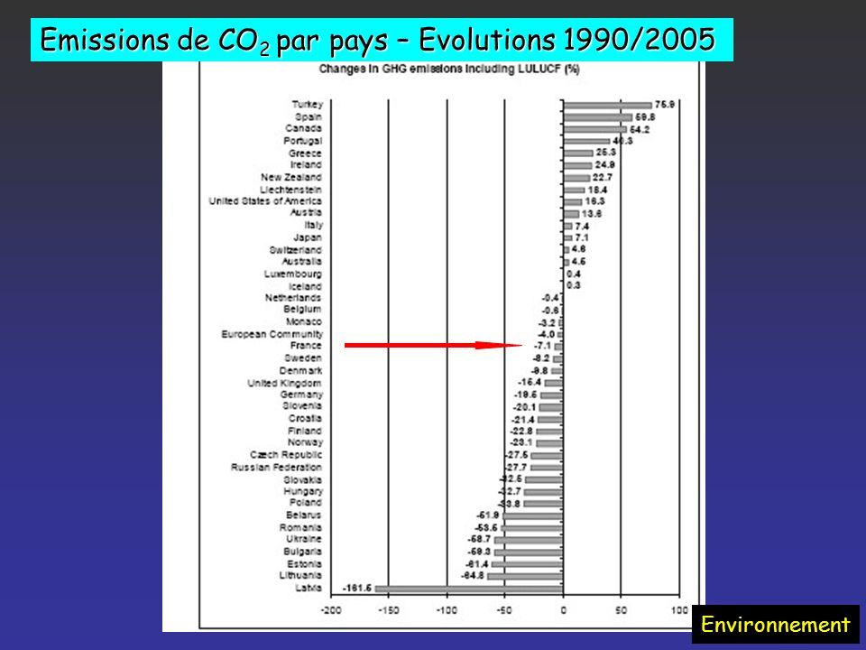 Les différents gaz à effet de serre Environnement
