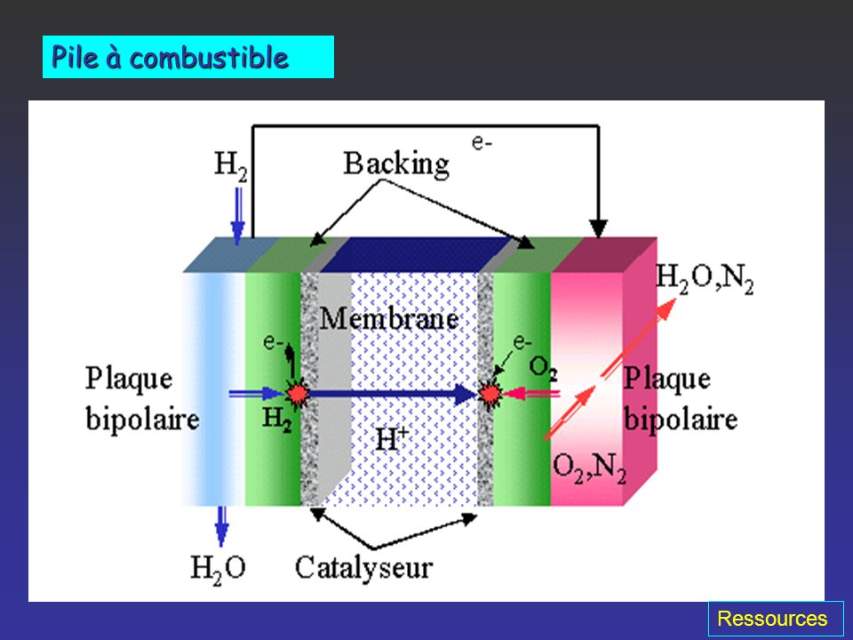 Perspectives Caractéristiques - abondant - énergétique - non polluant ProductionProduction - dissociation électrolytique, photochimique de leau - cycl