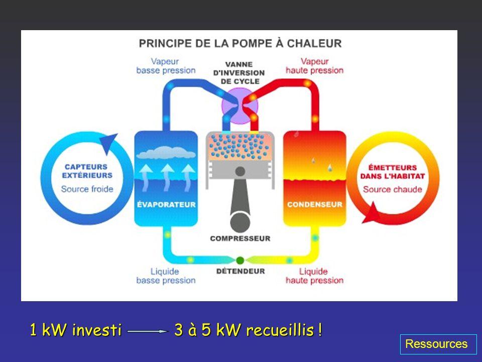 Extraction de lénergie thermique accumulée dans le sous sol Haute température (> 150 °C)Haute température (> 150 °C) Moyenne température (90/150 °C)Mo