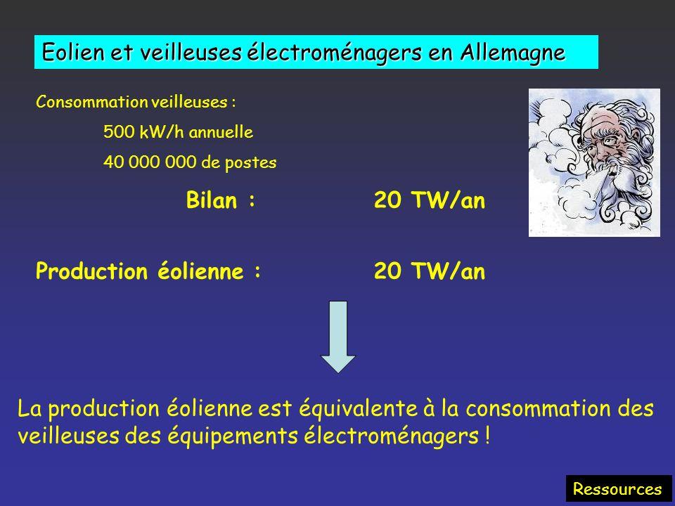 Éolien : puissance installée et production effective PaysPuissance Installée (MW) 2005 2006 Production 2006 (TWh) Equivalent heures pleine puissance (