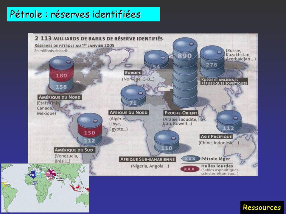 Emplois du pétrole Caractéristiques