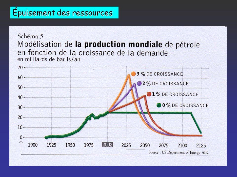 Ressources Pétrole : réserves identifiées