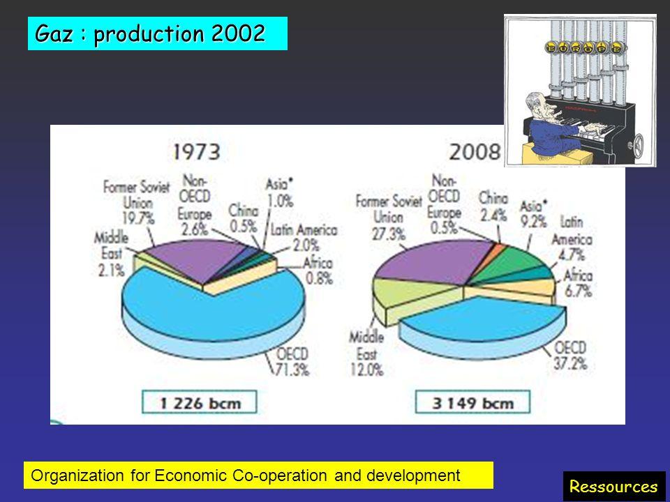 Gaz Relativement abondant (Un peu) mieux réparti que le pétrole Pollution moindre quavec pétrole et charbon (souffre, métaux lourds, particules) Moins