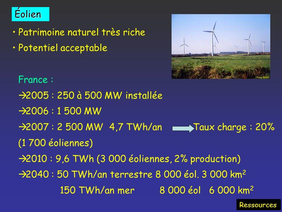 Les énergies renouvelables Ressources