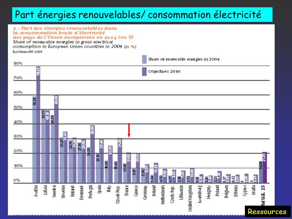 Contribution des énergies renouvelables à lapprovisionnement dans les pays de lUE Ressources