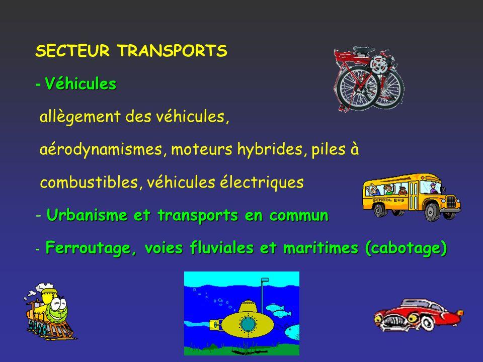 Évolutions de lintensité énergétique dans différents secteurs