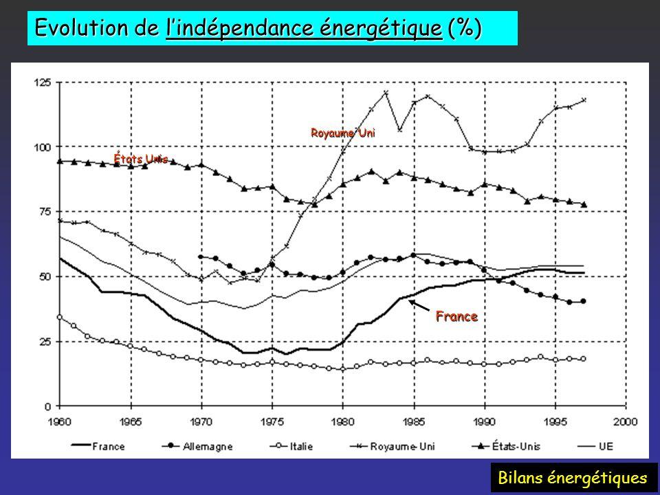 MondeFrance Structure consommation énergétique finale * dont 17% dorigine nucléaire Charbon Pétrole Gaz Electricité ENR+ Bio 9 % 35 % 25 % 22 % 10 % E