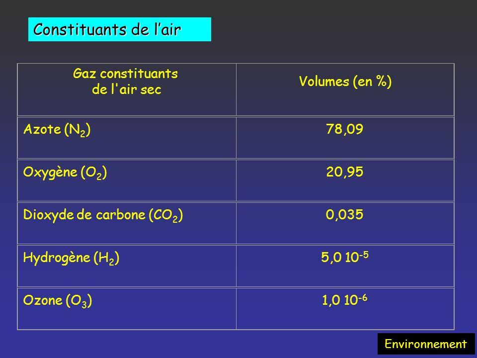 UV-Visible N 2 70% O 2 21% O 3 4/6 ppm H 2 O 0,1% CO 2 360 ppm CH 4 1,8 ppm N 2 O 0,3 ppm O 3 O,04 ppm IR-Thermique Effet serre Sans effet serre :-18°