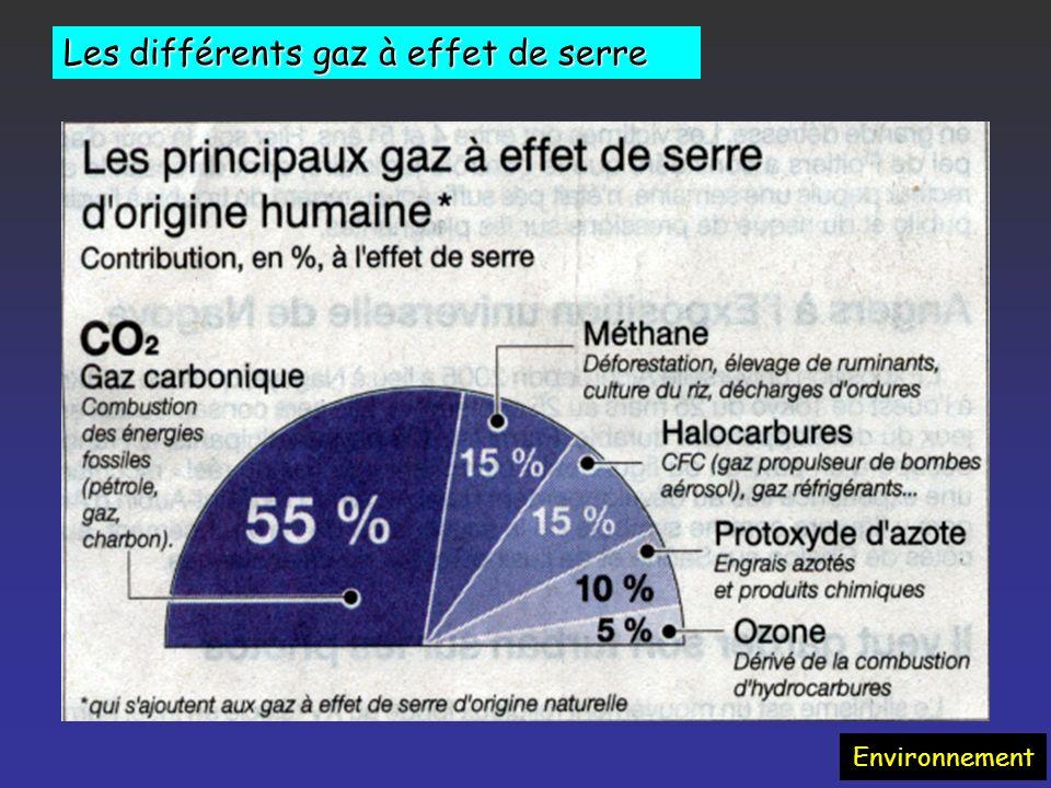 Environnement Émissions de CO 2 dans lUE