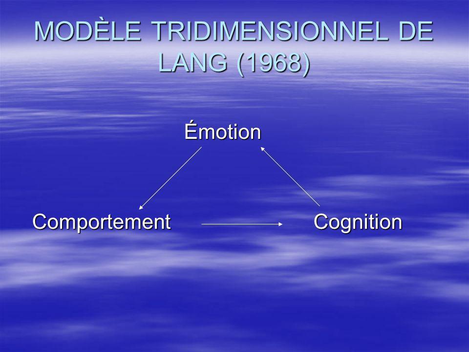 MODÈLE TRIDIMENSIONNEL DE LANG (1968) Émotion Émotion Comportement Cognition Comportement Cognition