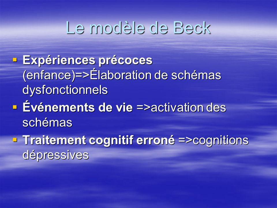 Le modèle de Beck Expériences précoces (enfance)=>Élaboration de schémas dysfonctionnels Expériences précoces (enfance)=>Élaboration de schémas dysfon