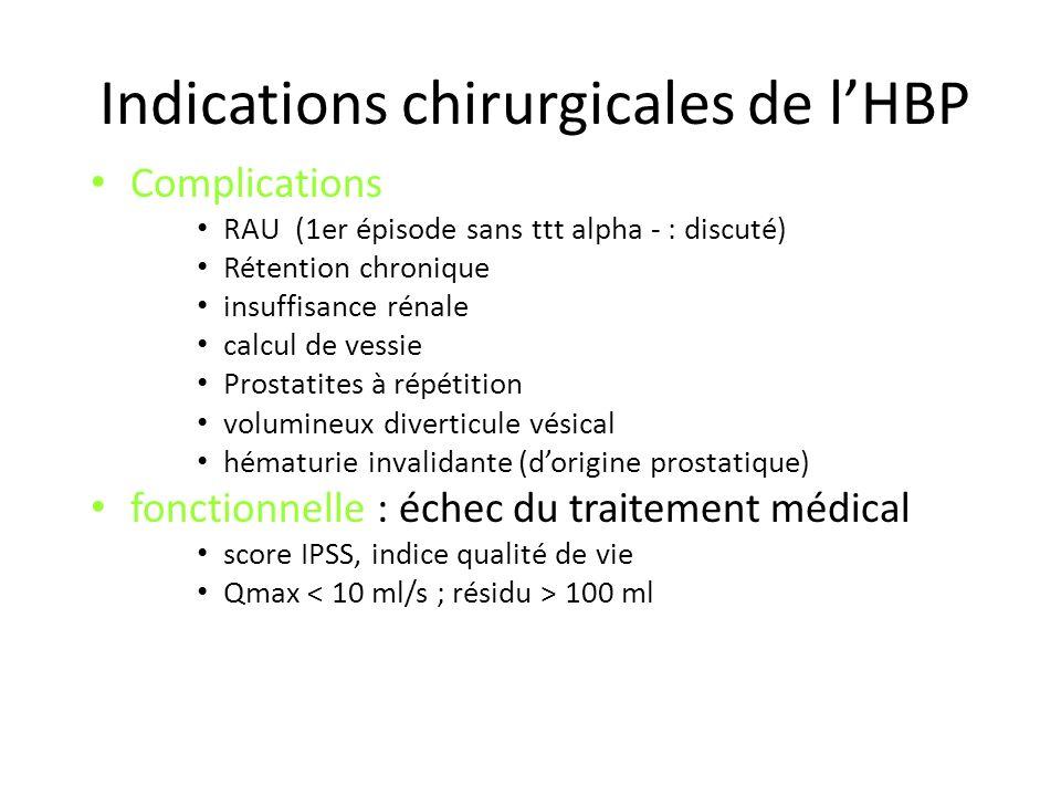 Indications chirurgicales de lHBP Complications RAU (1er épisode sans ttt alpha - : discuté) Rétention chronique insuffisance rénale calcul de vessie