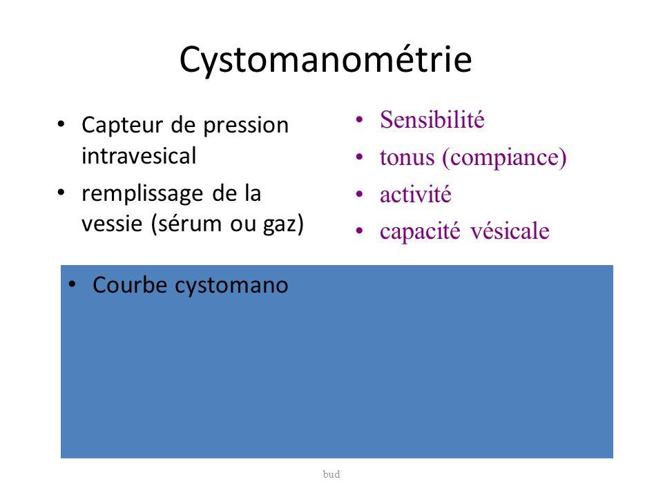 Cystomanométrie Capteur de pression intravesical remplissage de la vessie (sérum ou gaz) Courbe cystomano bud Sensibilité tonus (compiance) activité c