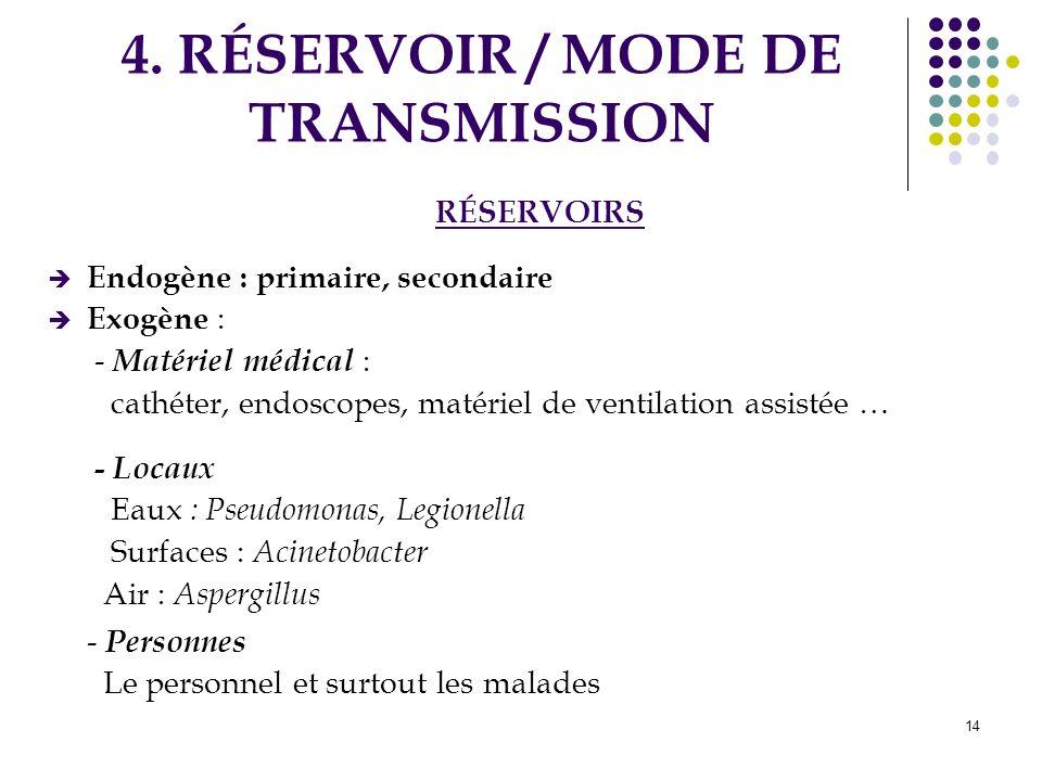 14 4. RÉSERVOIR / MODE DE TRANSMISSION RÉSERVOIRS Endogène : primaire, secondaire Exogène : - Matériel médical : cathéter, endoscopes, matériel de ven