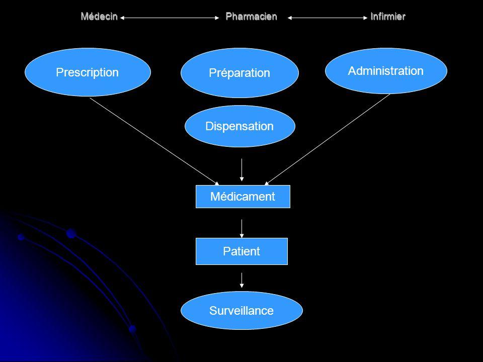 MédecinPharmacienInfirmier Prescription Préparation Administration Dispensation Médicament Patient Surveillance