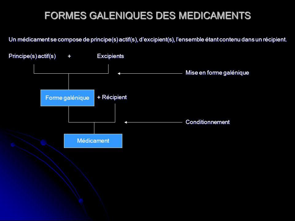 FORMES GALENIQUES DES MEDICAMENTS Un médicament se compose de principe(s) actif(s), dexcipient(s), lensemble étant contenu dans un récipient. Principe