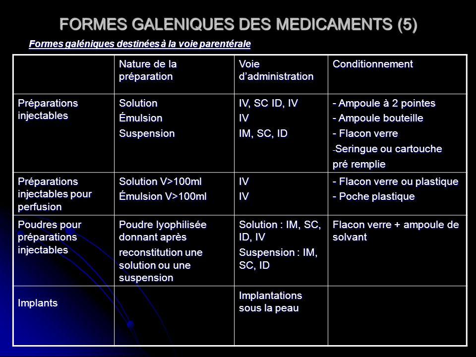 FORMES GALENIQUES DES MEDICAMENTS (5) Formes galéniques destinées à la voie parentérale Nature de la préparation Voie dadministration Conditionnement