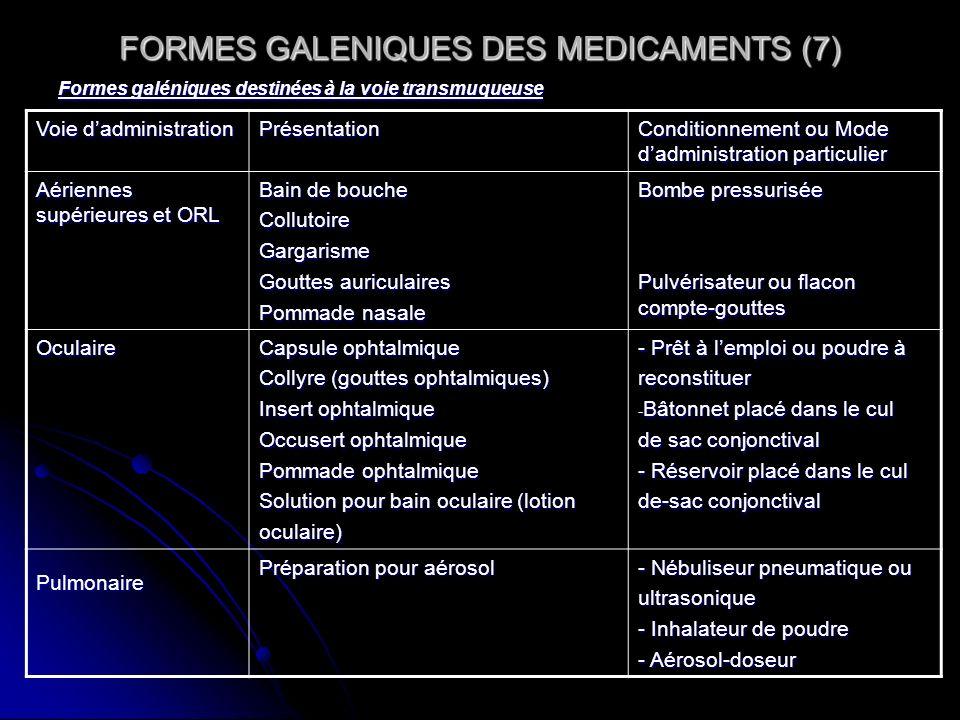 FORMES GALENIQUES DES MEDICAMENTS (7) Formes galéniques destinées à la voie transmuqueuse Voie dadministration Présentation Conditionnement ou Mode da