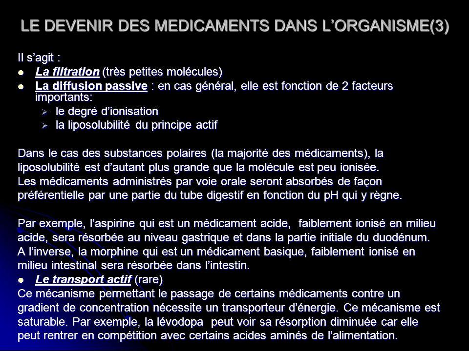 LE DEVENIR DES MEDICAMENTS DANS LORGANISME(3) Il sagit : La filtration (très petites molécules) La filtration (très petites molécules) La diffusion pa