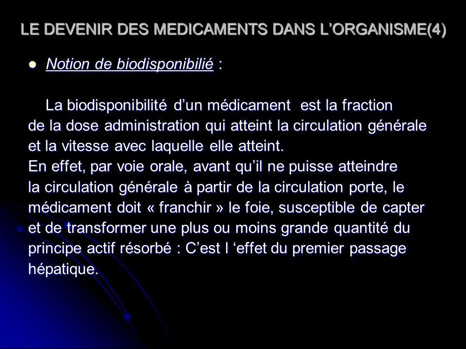 LE DEVENIR DES MEDICAMENTS DANS LORGANISME(4) Notion de biodisponibilié : Notion de biodisponibilié : La biodisponibilité dun médicament est la fracti