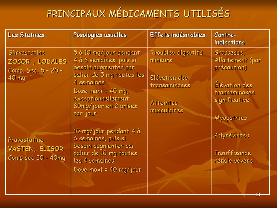 13 PRINCIPAUX MÉDICAMENTS UTILISÉS Les Statines Posologies usuelles Effets indésirables Contre- indications Simvastatine ZOCOR, LODALES Comp. Sec. 5 –