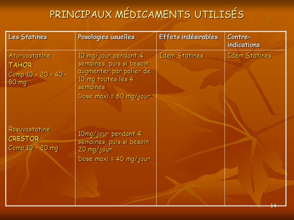 14 PRINCIPAUX MÉDICAMENTS UTILISÉS Les Statines Posologies usuelles Effets indésirables Contre- indications AtorvastatineTAHOR Comp 10 – 20 – 40 – 80