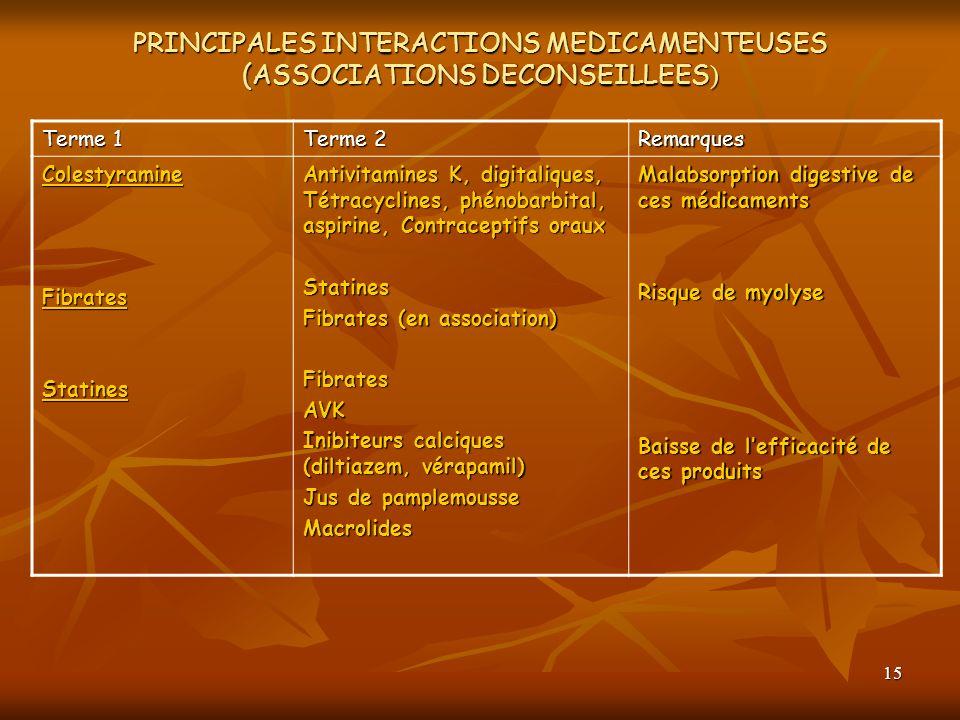 15 PRINCIPALES INTERACTIONS MEDICAMENTEUSES (ASSOCIATIONS DECONSEILLEES ) Terme 1 Terme 2 Remarques ColestyramineFibratesStatines Antivitamines K, dig
