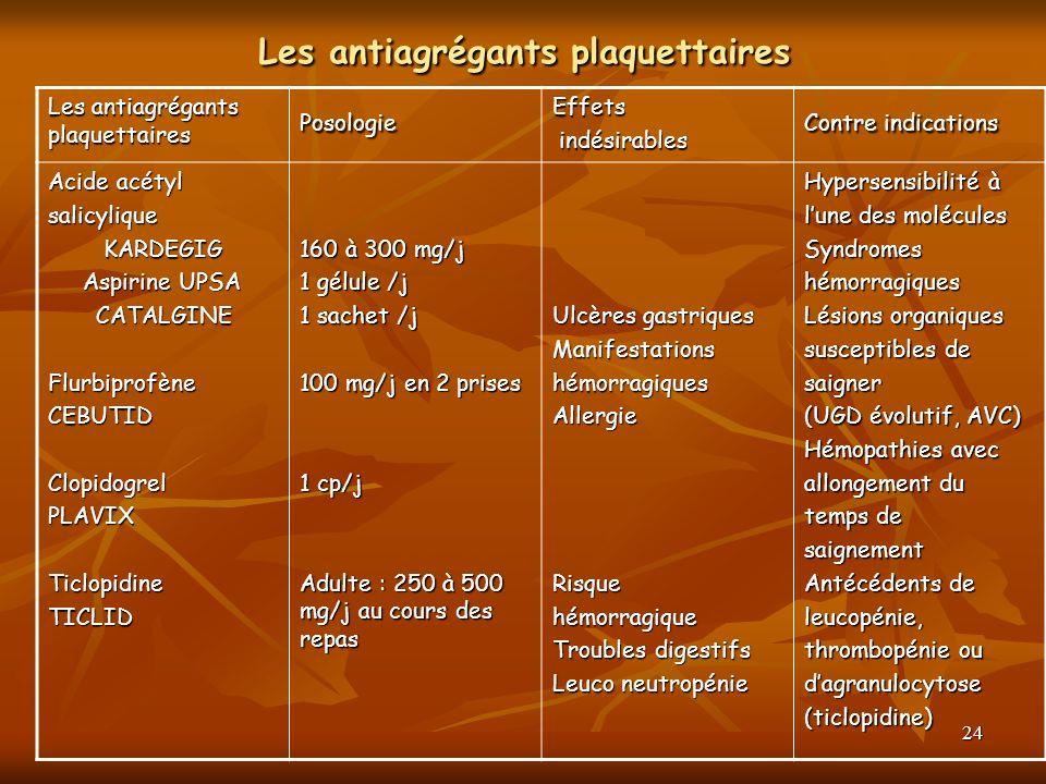 24 Les antiagrégants plaquettaires PosologieEffets indésirables indésirables Contre indications Acide acétyl salicylique KARDEGIG KARDEGIG Aspirine UP