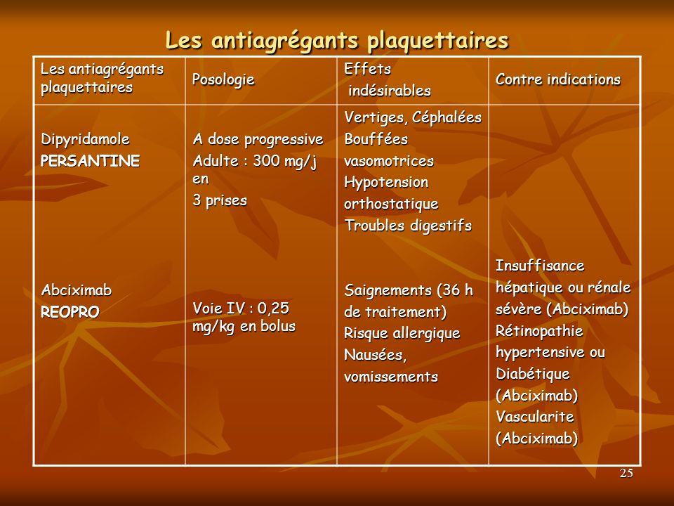 25 Les antiagrégants plaquettaires PosologieEffets indésirables indésirables Contre indications DipyridamolePERSANTINEAbciximabREOPRO A dose progressi