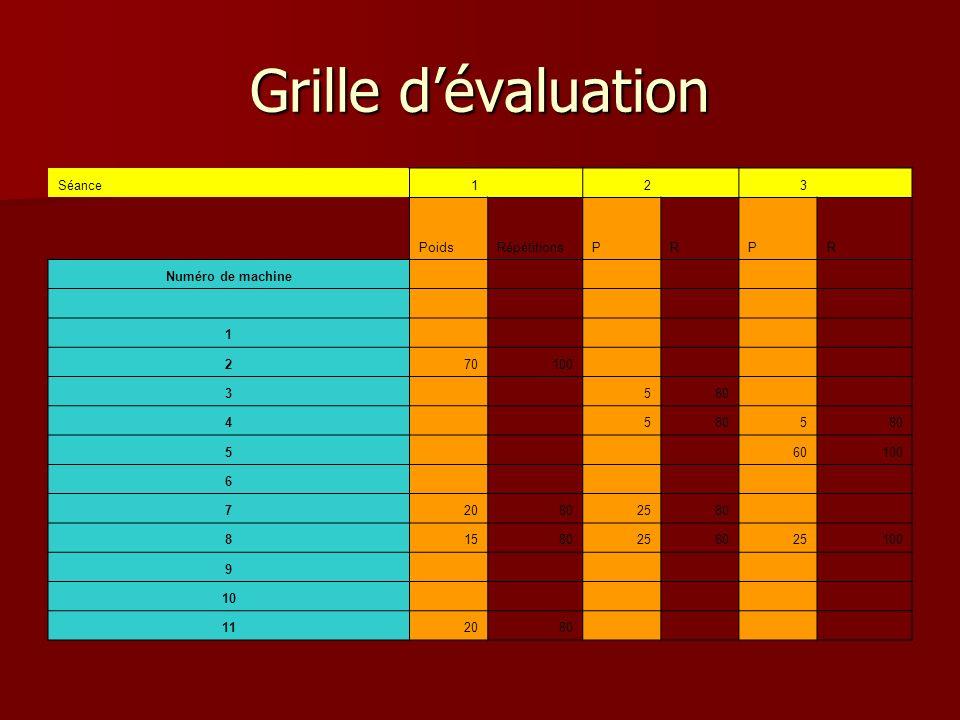 Grille dévaluation Séance1 2 3 PoidsRépétitionsPRPR Numéro de machine 1 270100 3 580 4 5 5 5 60100 6 720802580 81580258025100 9 10 112080
