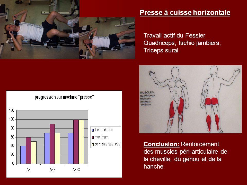 Presse à cuisse horizontale Travail actif du Fessier Quadriceps, Ischio jambiers, Triceps sural Conclusion: Renforcement des muscles péri-articulaire