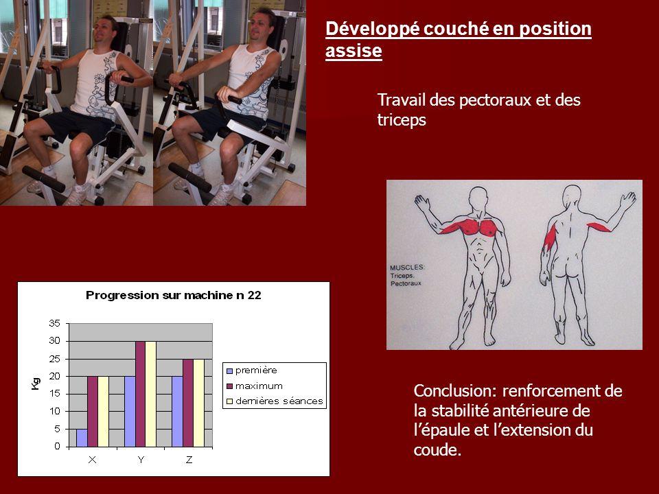 Développé couché en position assise Travail des pectoraux et des triceps Conclusion: renforcement de la stabilité antérieure de lépaule et lextension