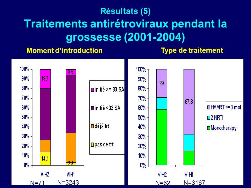 Résultats (5) Traitements antirétroviraux pendant la grossesse (2001-2004) Type de traitement Moment dintroduction N=71 N=3243 N=62 N=3167