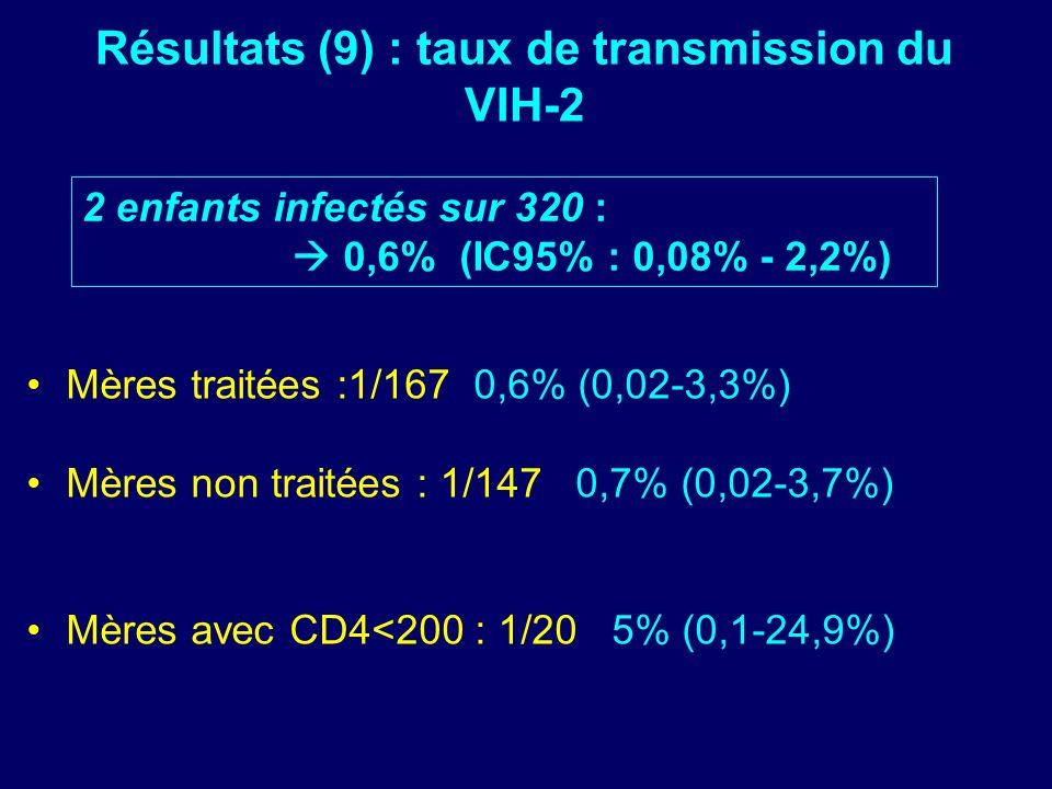 Résultats (9) : taux de transmission du VIH-2 Mères traitées :1/167 0,6% (0,02-3,3%) Mères non traitées : 1/147 0,7% (0,02-3,7%) Mères avec CD4<200 : 1/20 5% (0,1-24,9%) 2 enfants infectés sur 320 : 0,6% (IC95% : 0,08% - 2,2%)
