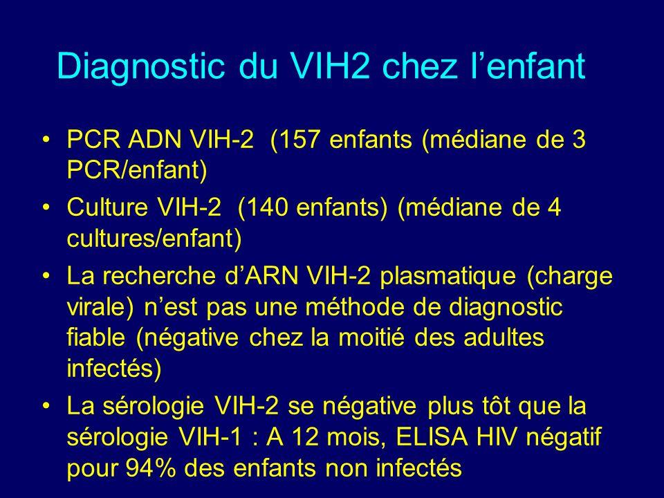 Diagnostic du VIH2 chez lenfant PCR ADN VIH-2 (157 enfants (médiane de 3 PCR/enfant) Culture VIH-2 (140 enfants) (médiane de 4 cultures/enfant) La recherche dARN VIH-2 plasmatique (charge virale) nest pas une méthode de diagnostic fiable (négative chez la moitié des adultes infectés) La sérologie VIH-2 se négative plus tôt que la sérologie VIH-1 : A 12 mois, ELISA HIV négatif pour 94% des enfants non infectés
