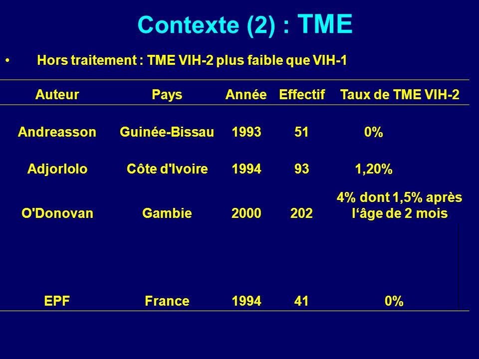 Contexte (2) : TME Hors traitement : TME VIH-2 plus faible que VIH-1 AuteurPaysAnnéeEffectifTaux de TME VIH-2 AndreassonGuinée-Bissau1993510% AdjorloloCôte d Ivoire1994931,20% O DonovanGambie2000202 4% dont 1,5% après lâge de 2 mois EPFFrance1994410%