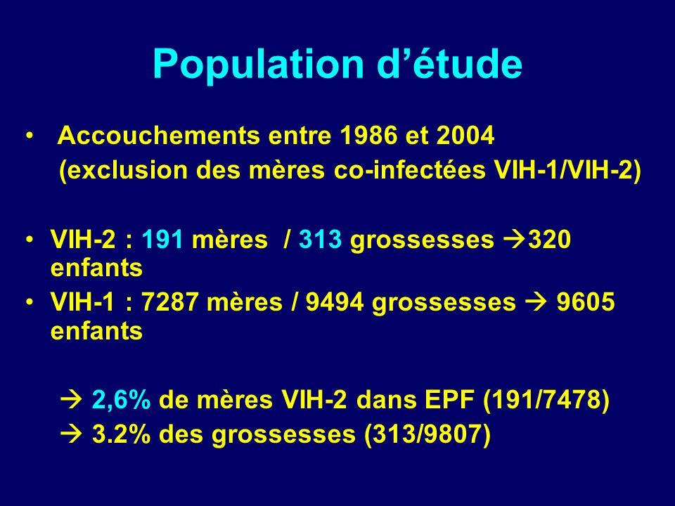Population détude Accouchements entre 1986 et 2004 (exclusion des mères co-infectées VIH-1/VIH-2) VIH-2 : 191 mères / 313 grossesses 320 enfants VIH-1 : 7287 mères / 9494 grossesses 9605 enfants 2,6% de mères VIH-2 dans EPF (191/7478) 3.2% des grossesses (313/9807)